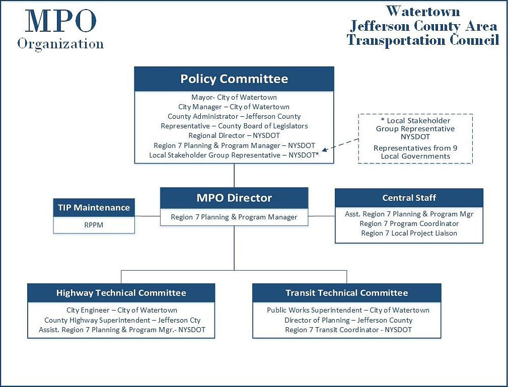 MPO Organizational Structure